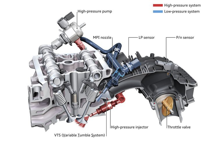 audi dual injection