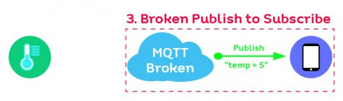 how to mqtt 03 01