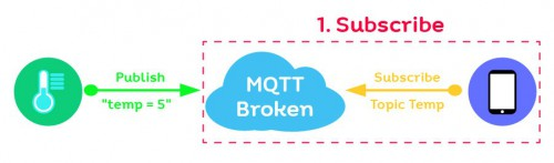 how to mqtt 01 01