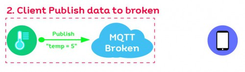 how to mqtt 02 01
